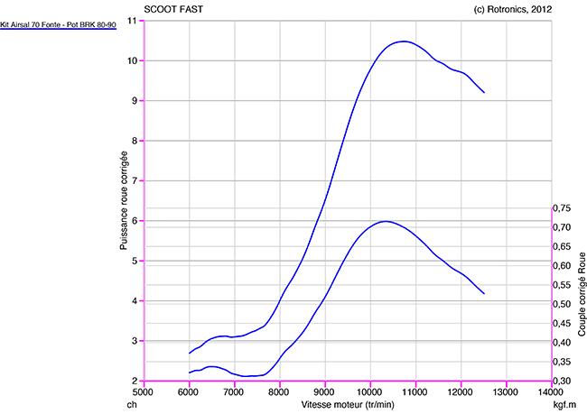Kit Airsal 70 Fonte