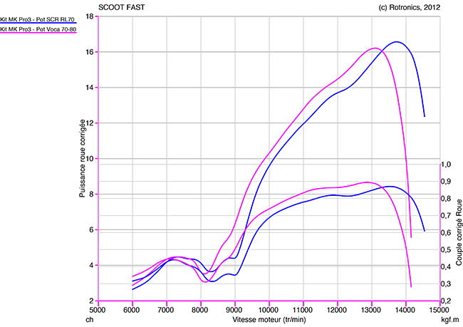 Kit Metrakit 70 Pro Race